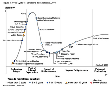 HypeCycle08.jpg