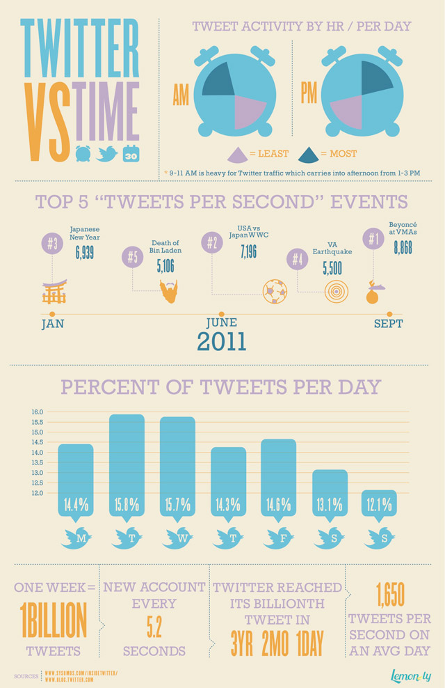 Twitter-VS-Time