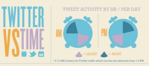 Twitter-VS-Time_th