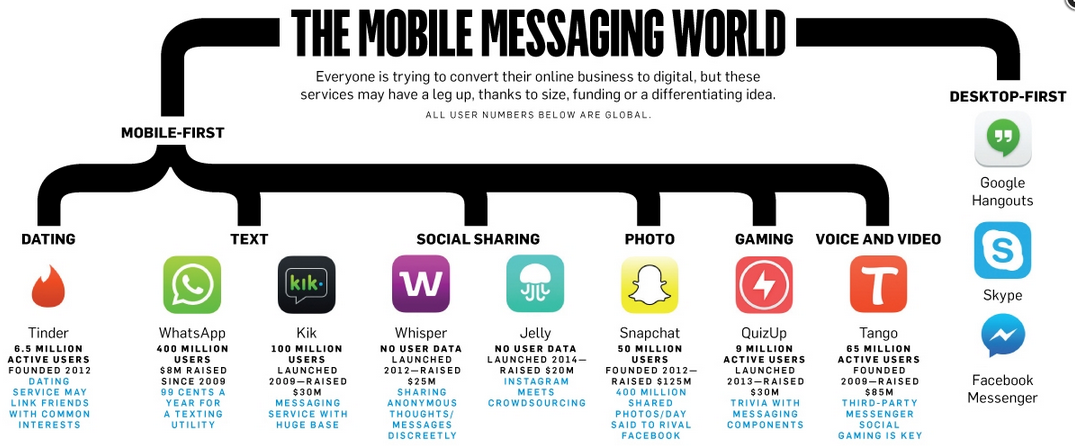 A must read: Branding potential of the most popular mobile apps